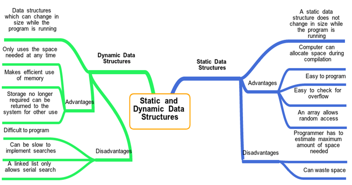 advantages of structure in c programming